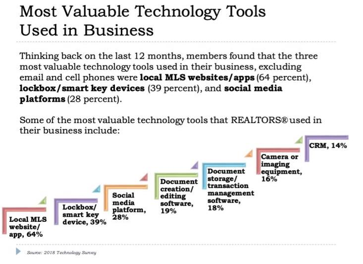 NAR Tech Survey results for most valuable technology tools for real estate agents