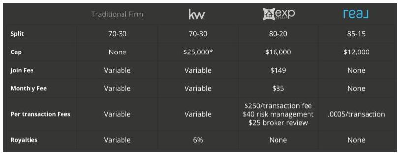 Comparison of brokerage fees for transactions and other services