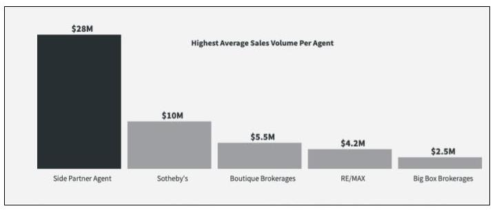 Side graphic on average sales volume per Side agent