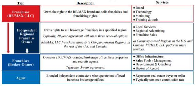 RE/MAX franchise structure overview