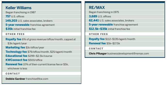 Franchise fees for Keller Williams and RE/MAX