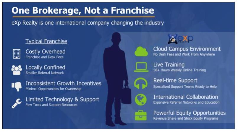 eXp Realty investor materials showing advantages over a franchise brokerage