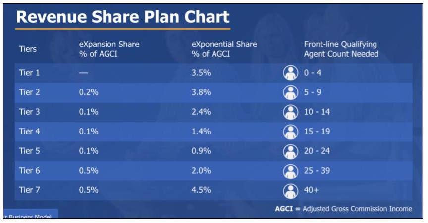 Overview of eXp Realty revenue share plan for agents