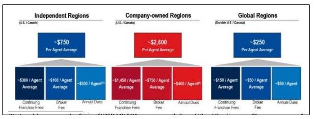 RE/MAX company economics of different ownership structures