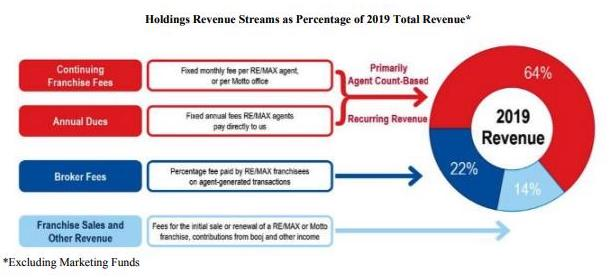 Overview of RE/MAX's 2019 revenue by business line and customer type
