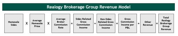 Realogy Brokerage Group revenue model chart