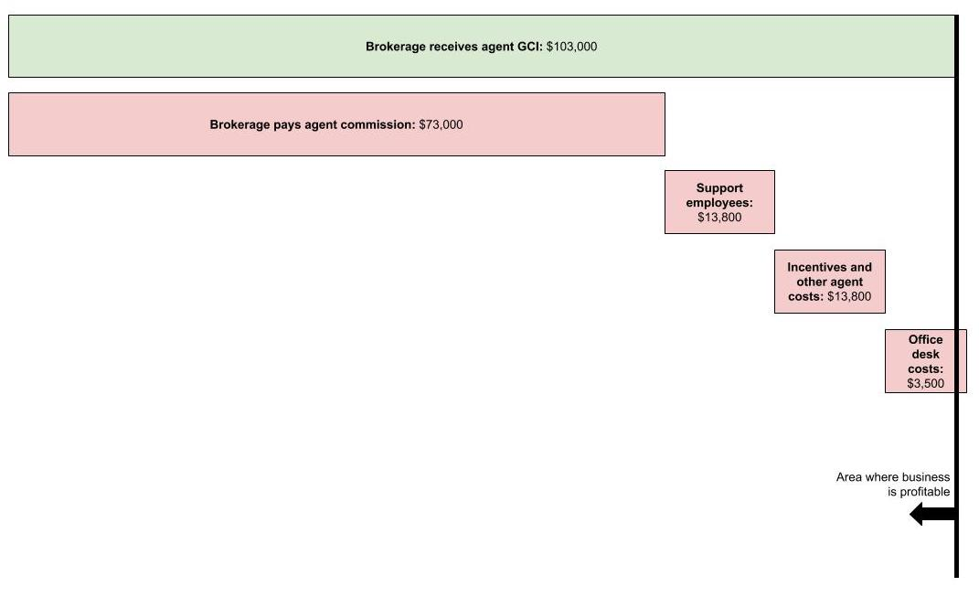 Douglas Elliman economics based on revenue and fees
