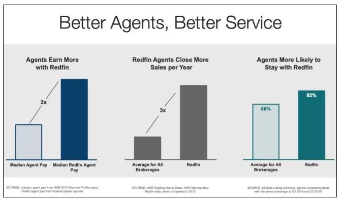 Redfin presentation showing that their agents earn more, close more, and stay longer than industry average