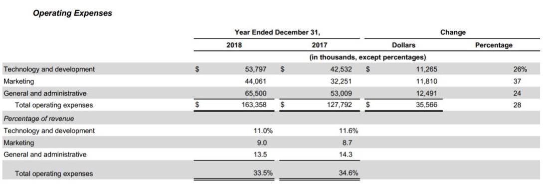 Redfin operating expenses overview