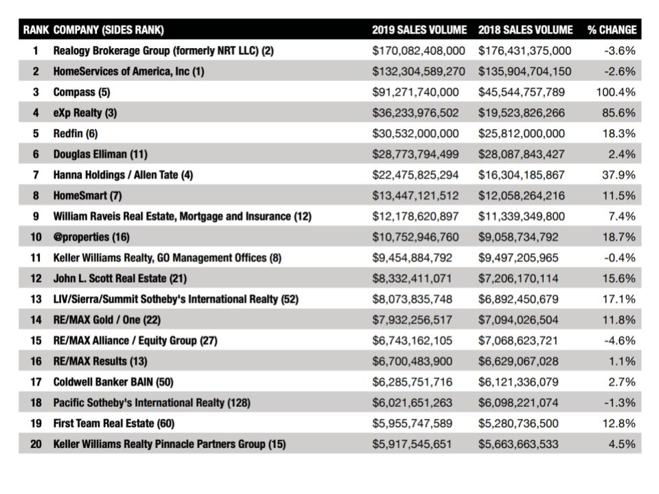RealTRENDS chart of market share of the top 20 brokerages