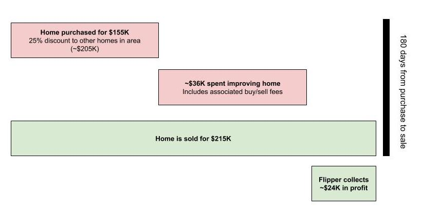 Graphic showing the economics of the standard home flip