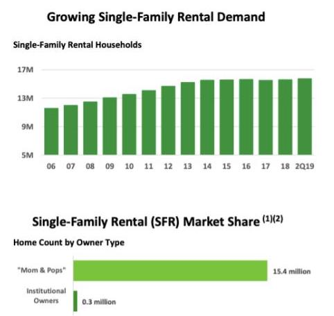Breakdown of single-family rental ownership types