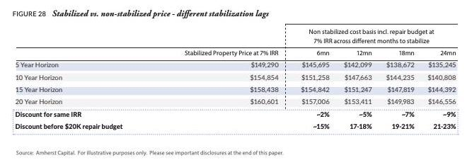 Chart showing stabilization timeline and payments for single-family rentals