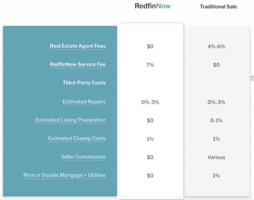 RedfinNow fee overview compared to traditional home sale
