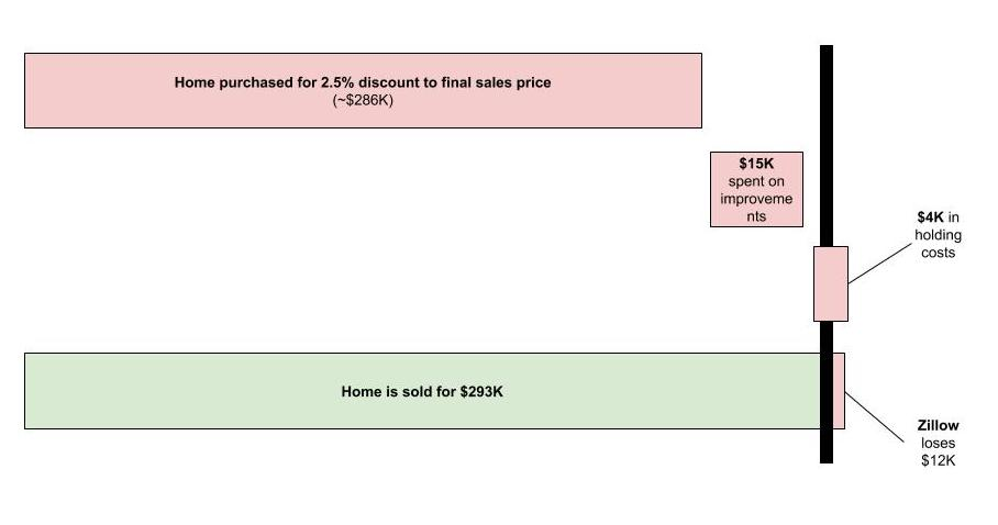 Graphic of Zillow offers economics for the home seller and or Zillow