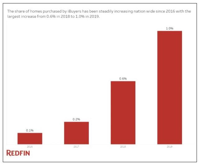 Graphic showing iBuyer share of total home purchases