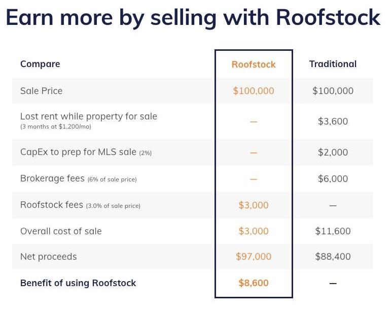 Roofstock pricing for a home seller