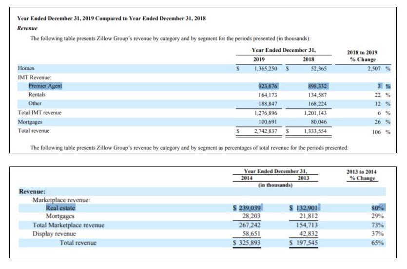 Zillow revenue breakdown from 2013 to 2018