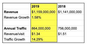 Realtor.com revenue and traffic from 2018 to 2019