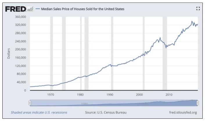 Chart of median sales price of houses sold in the United States showing consistent growth