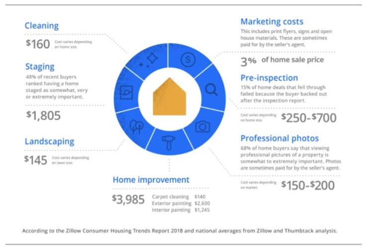 Breakdown of average costs to prepare a home for sale