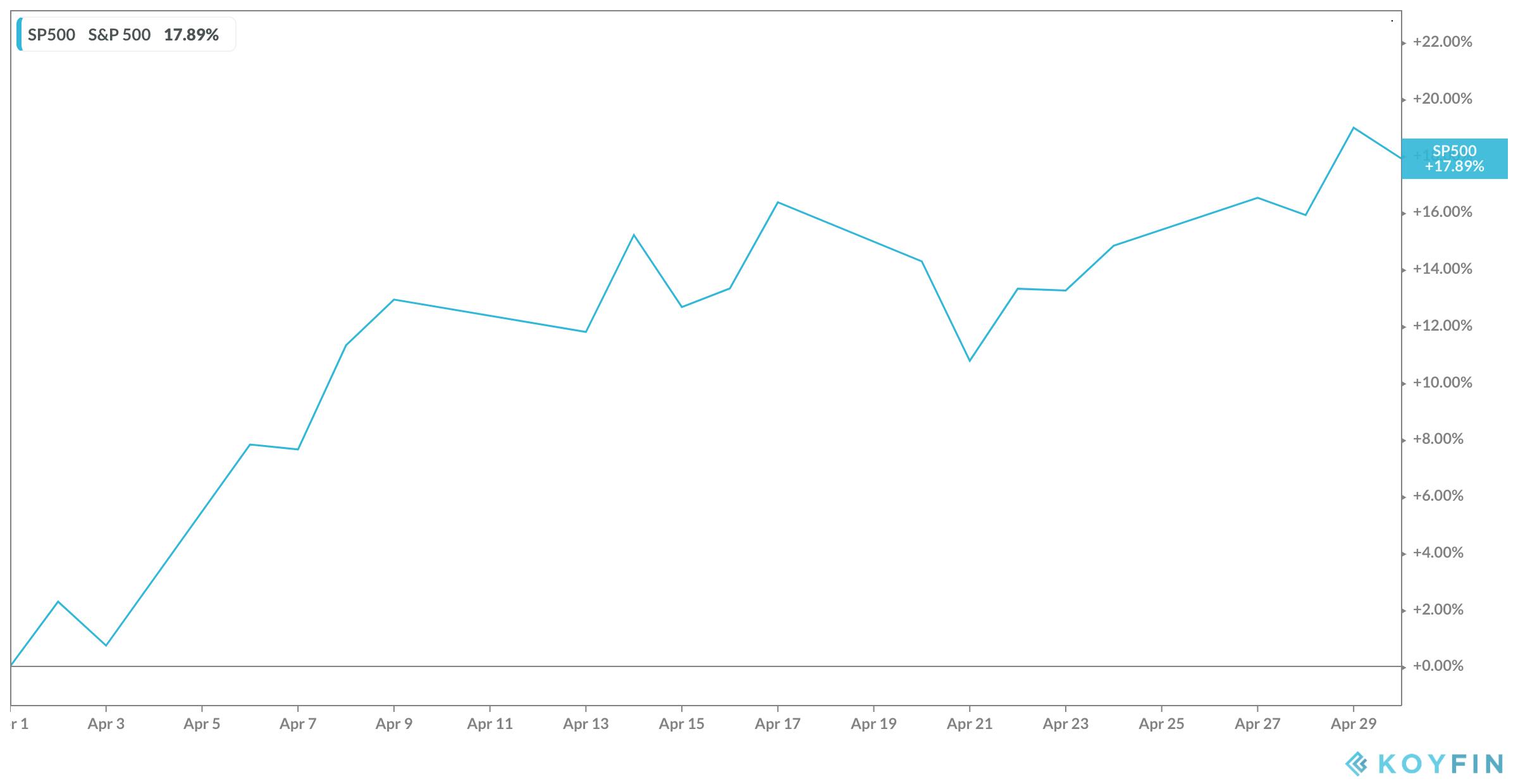April 2020 S&P 500 chart