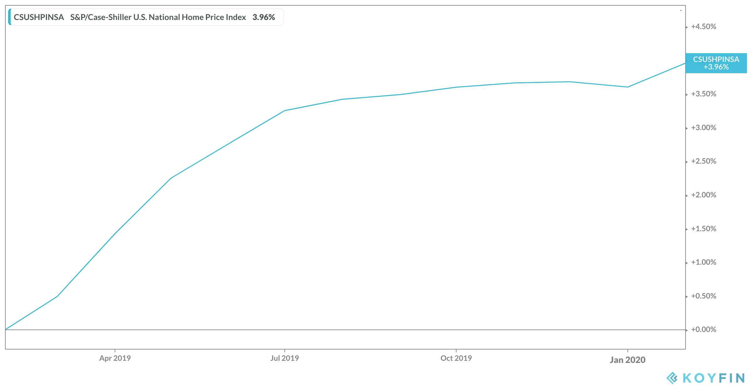 February 2020 Case Shiller Index chart