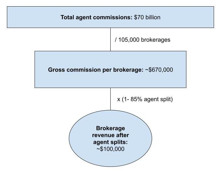 Chart showing average brokerage revenue after paying agent fees and splits