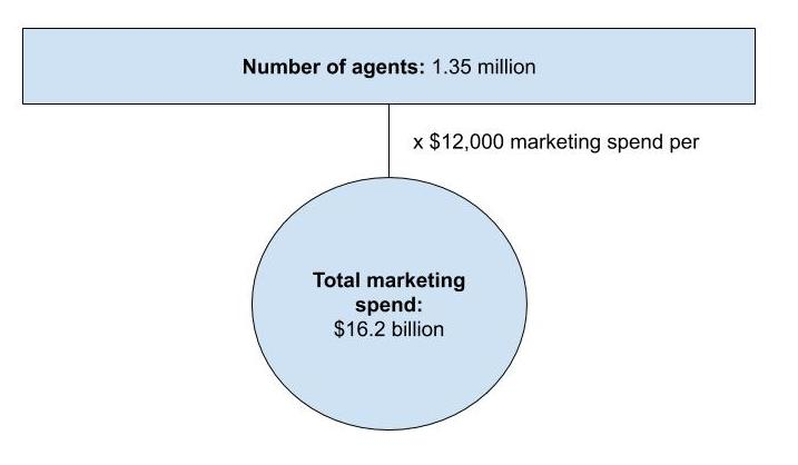 Total real estate agent spend on marketing based on average agent spend