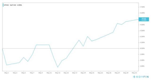 S&P 500 performance