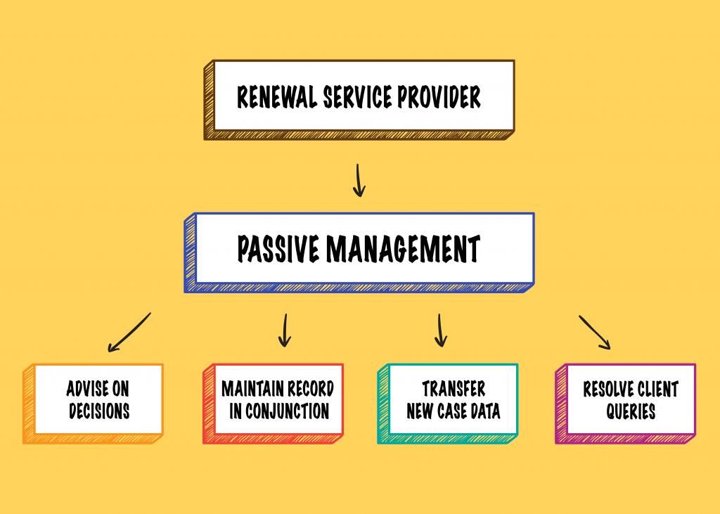 Passive-Management