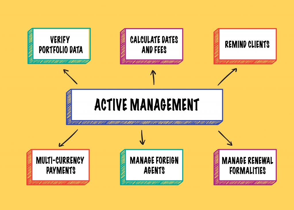 Active-Management