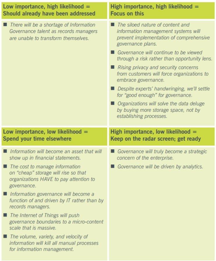 information governance landscape