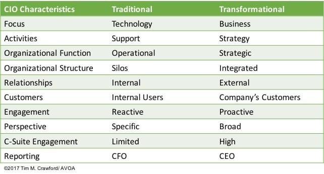 cio characteristics traditional transformational