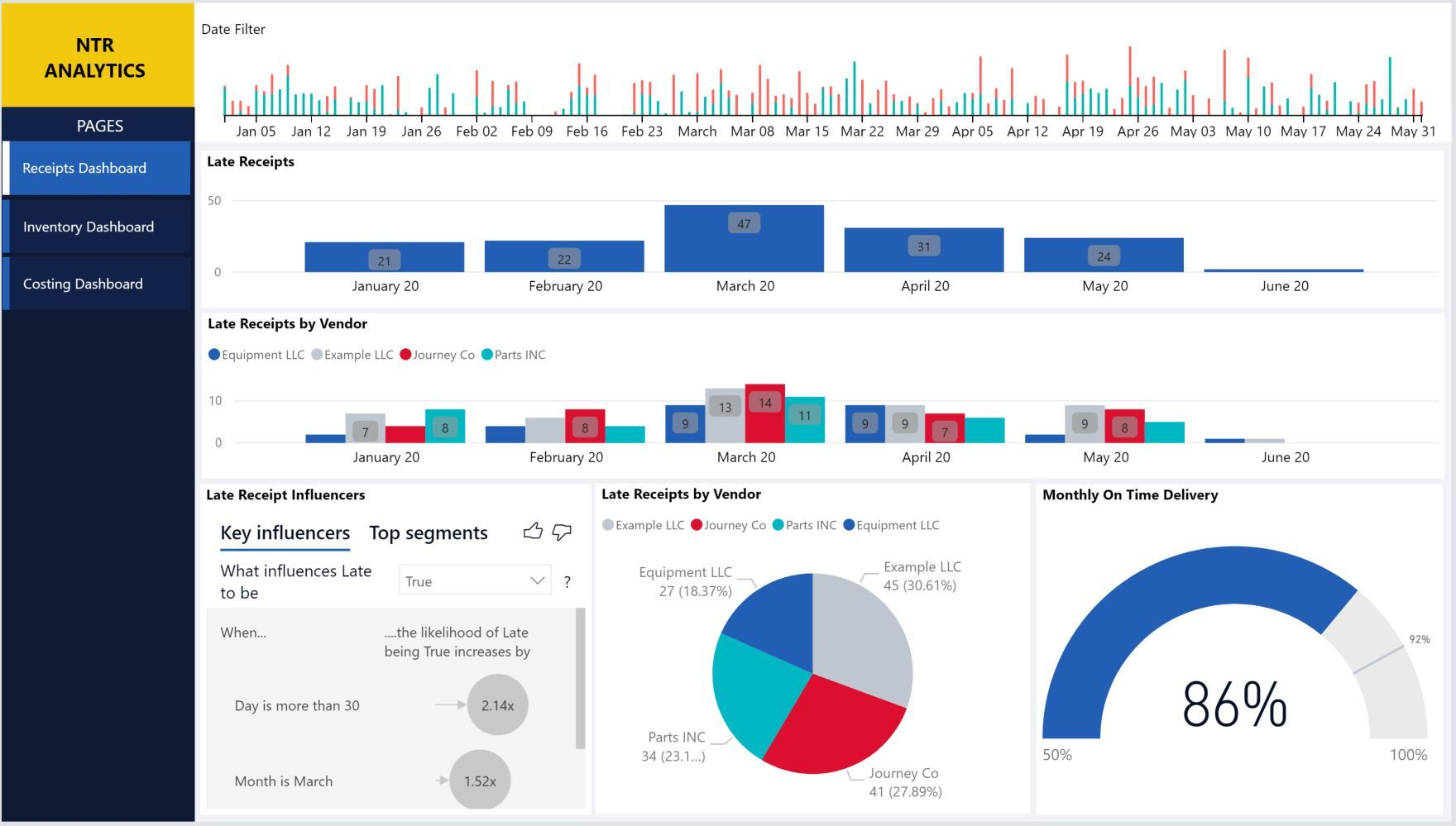 Tracking vendor late shipments and deliveries in Power BI