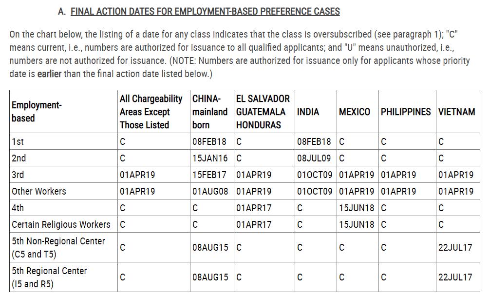 final action dates eb5