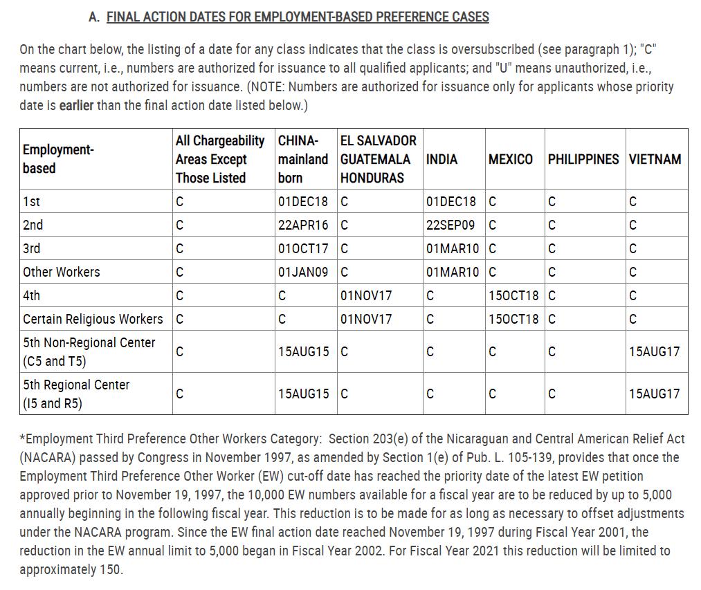 EB-5 visa bulletin for november 2020