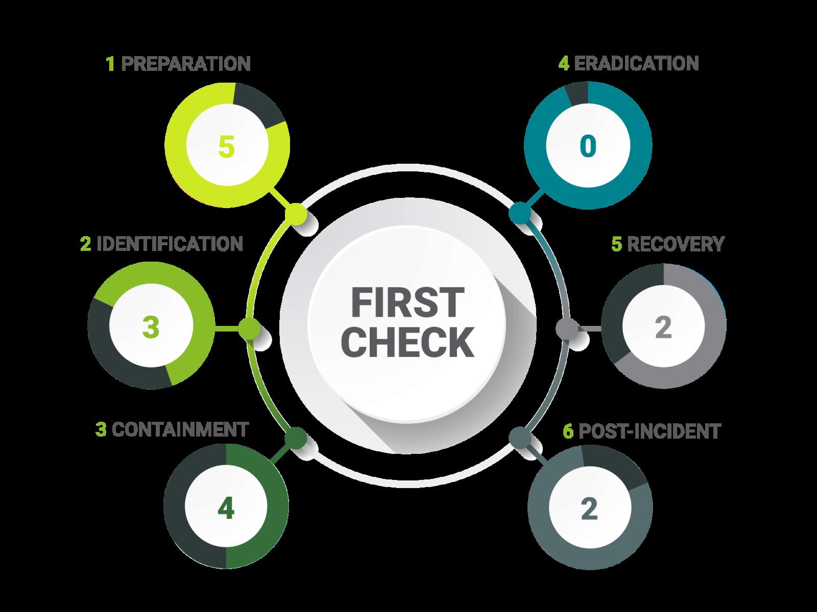 First Check Testphasen