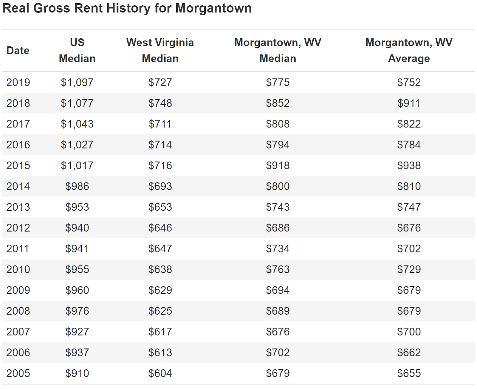Real Gross Rent History for Morgantown Date 2019 2018 2017 2016 2015 2014 2013 2012 2011 2010 2009 2008 2007 2006 2005 US Median $1,097 $1,077 $1,043 $1,027 $1,017 $986 $953 $940 $941 $955 $960 $976 $927 $937 $910 West Virginia Median $727 $748 $711 $714 $716 $693 $653 $646 S647 $638 S629 S625 S617 $613 S604 Morgantown, WV Median $775 $852 $808 $794 $918 $800 S743 $686 S734 S763 S694 $689 S676 S702 S679 Morgantown, WV Average $752 $911 $822 $784 $938 $810 $747 $676 $702 $729 $679 $679 $700 S662 $655