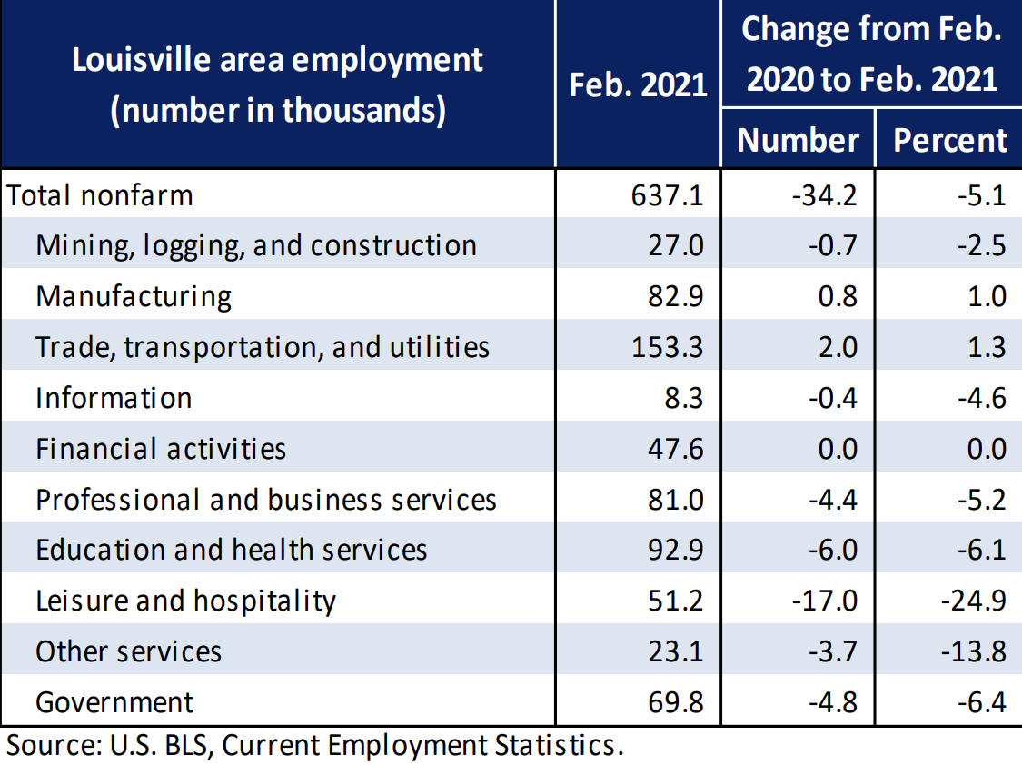 Louisville area employment (number in thousands) Total Mining, logging, and construction Manufacturing Trade, transportation, and utilities Information Financial activities Professional and business services Education and health s&vices Leisure and hospitality Other services Government Feb. 2021 637 27.0 82 s 153.3 47.6 81,0 92.9 23.1 69.8 Change from Feb. 2020to Feb. 2021 Number Percent -34.2 -170 -21,9 -13.8 Source: US, BLS, Current Statistics.