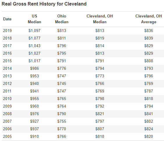 Real Gross Rent History for Cleveland Date 2019 2018 2017 2016 2016 2014 2013 2012 2011 2010 2009 2008 2007 2006 2006 US Median ,097 Sl,077 Sl,043 ,027 Sl,017 $986 $953 $940 $941 $955 $960 $976 $927 $937 $910 Ohio Median S813 $811 S796 S795 S791 S776 S747 S745 S747 S765 S764 S790 S755 s770 S766 Cleveland, OH Median S813 S819 S814 S813 S791 S794 S773 S766 S769 S798 S792 S821 S797 S807 S818 Cleveland, OH Average S836 S839 S829 S829 S808 S793 S796 S769 S787 S818 S794 $841 S802 S824 S820