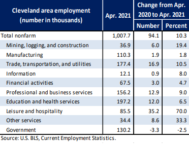 Cleveland area employment (number in thousMds) Total nonfarm Mining, logging, and constrLKtion Manufacturing Trade, transportation, and utilities Information Financial activities Profssional and business services Education and health services Leisure and hospitality Other services Government Apr. 2021 1,007.7 110.2 1774 12.1 67.5 156.2 197.2 120.2 Change from Apr. 2020 to Apr. 2021 Number Percent 16.9 12.9 12.0 35.2 19.4 70.0 Source: LIS. BLS, Current Employment Statistics.