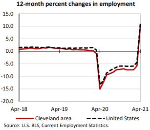 12-month percent changes in employment 150 100 -100 -150 -200 Apr-18 Apr.19 Cleveland area Apr-20 Apr-21 — — — • United States Source: U.S. BLS, Current Employment StatiStiCS_