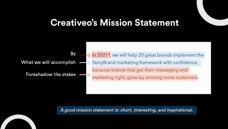 Creativeo's mission statement using the Mission Statement Formula
