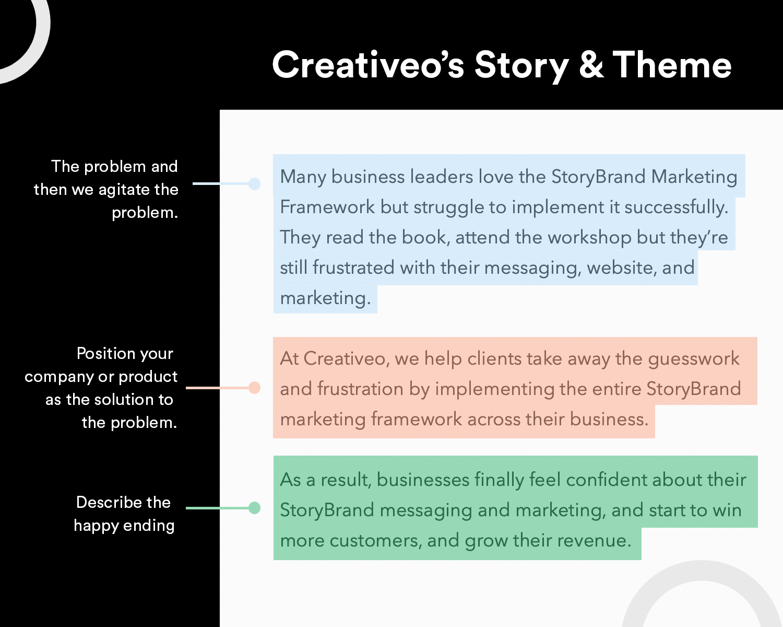 Creativeo's Story & Theme