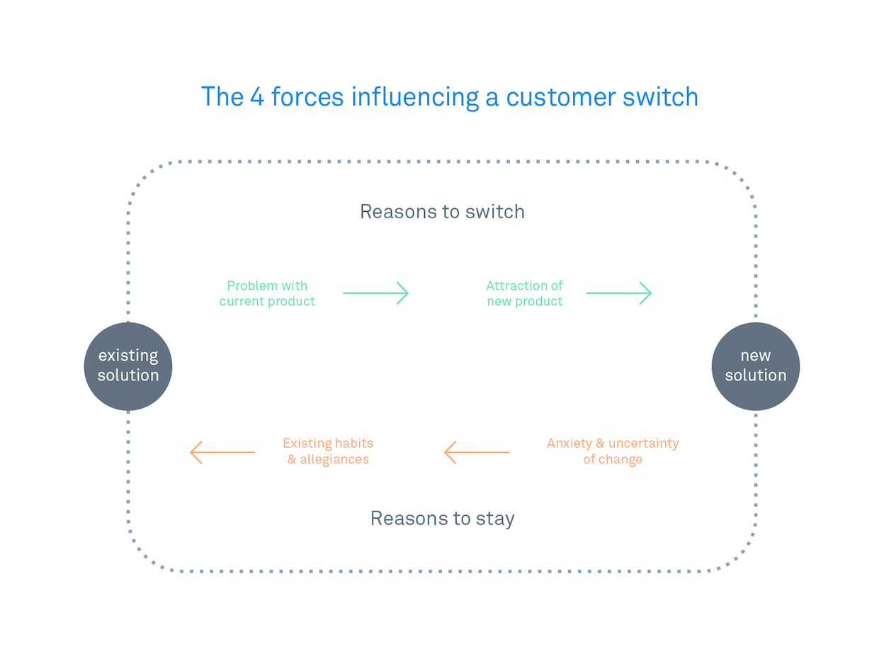 4 forces influencing a customer switch