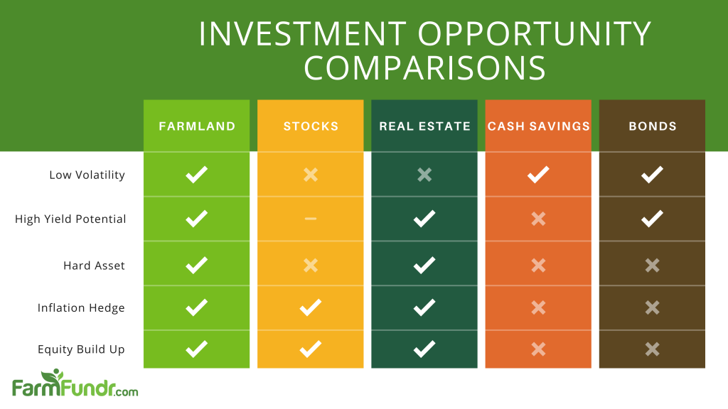 Farmland Compared to Other Investments