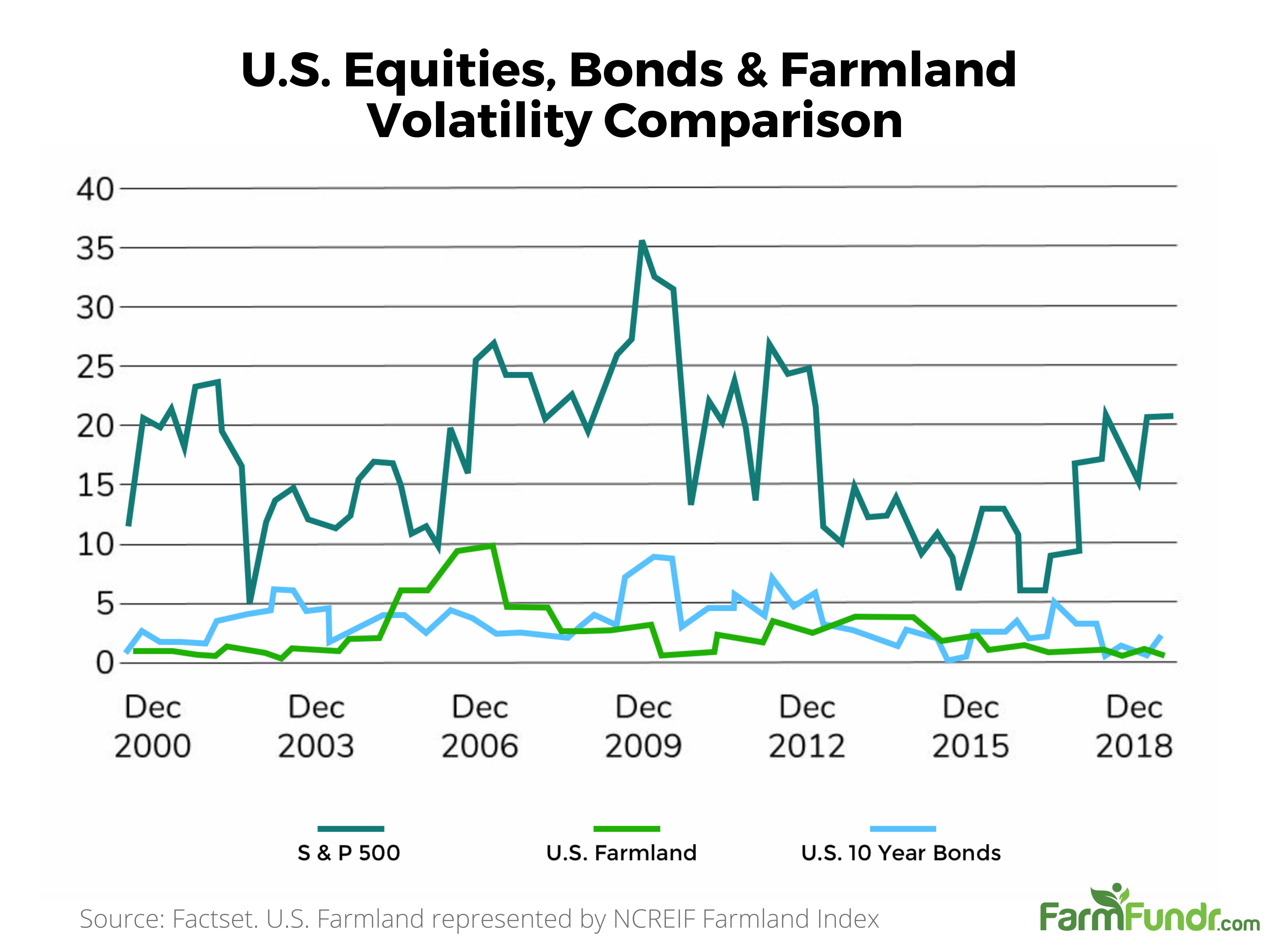 Farmland Volatility Comparison