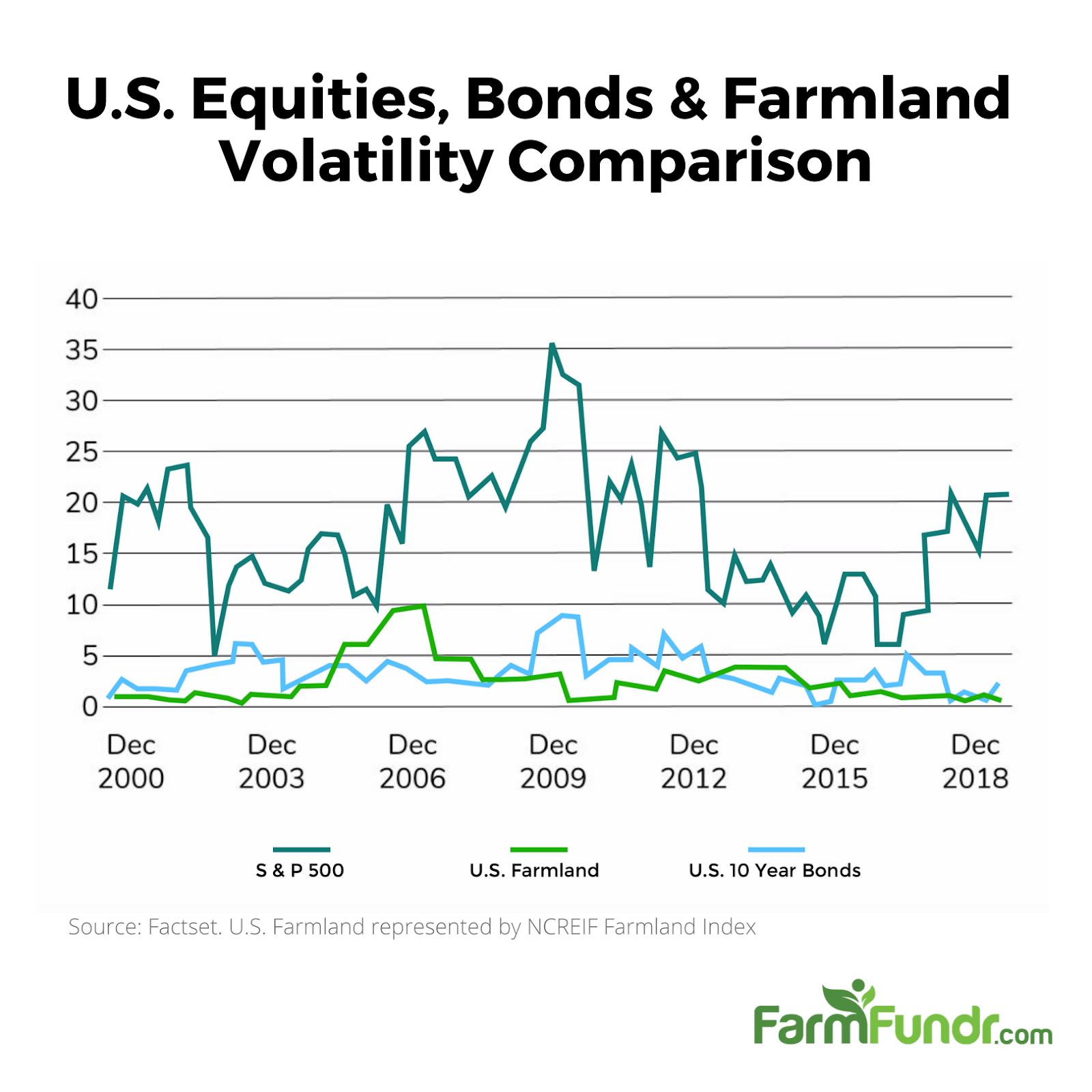 Farmland Investment