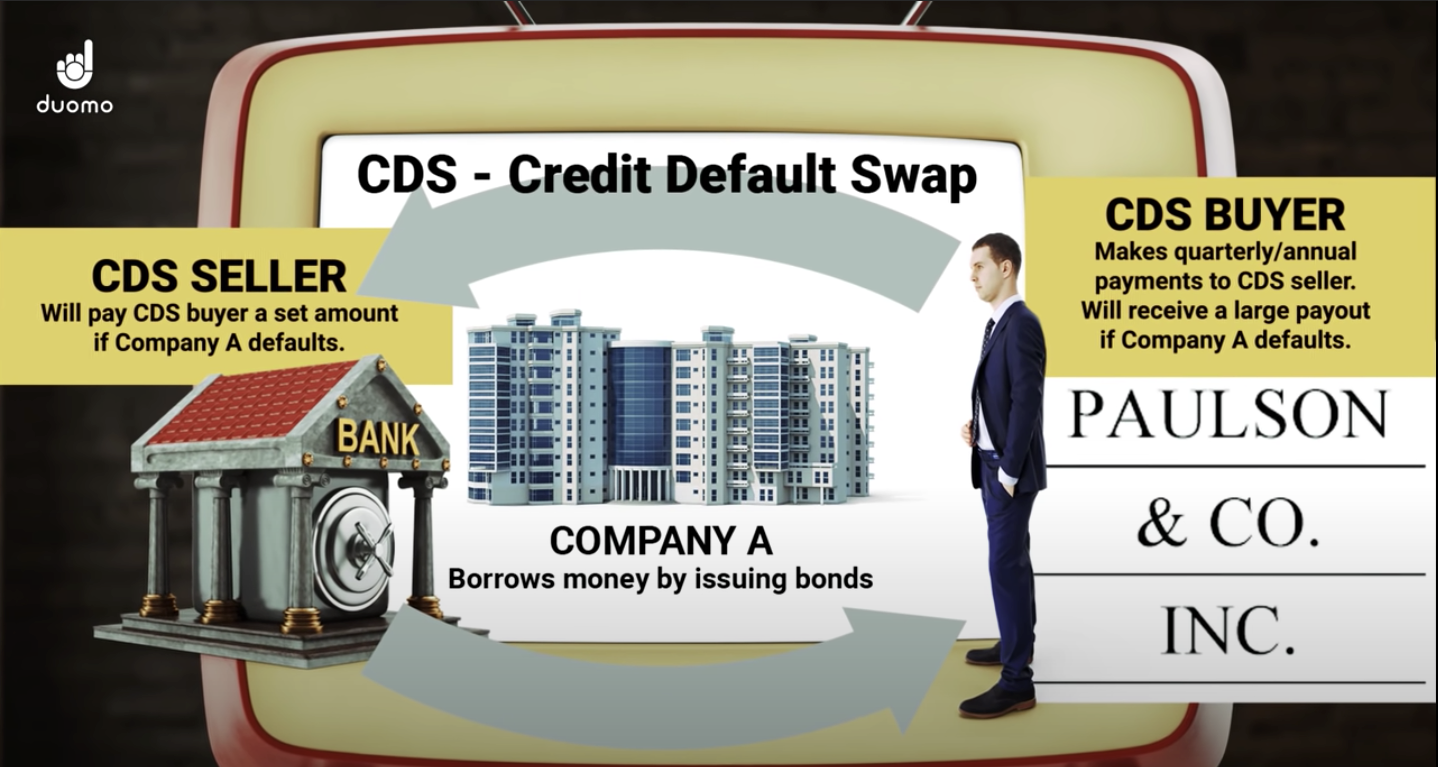 Paulson & Co bought credit default swaps. What are credit default swaps